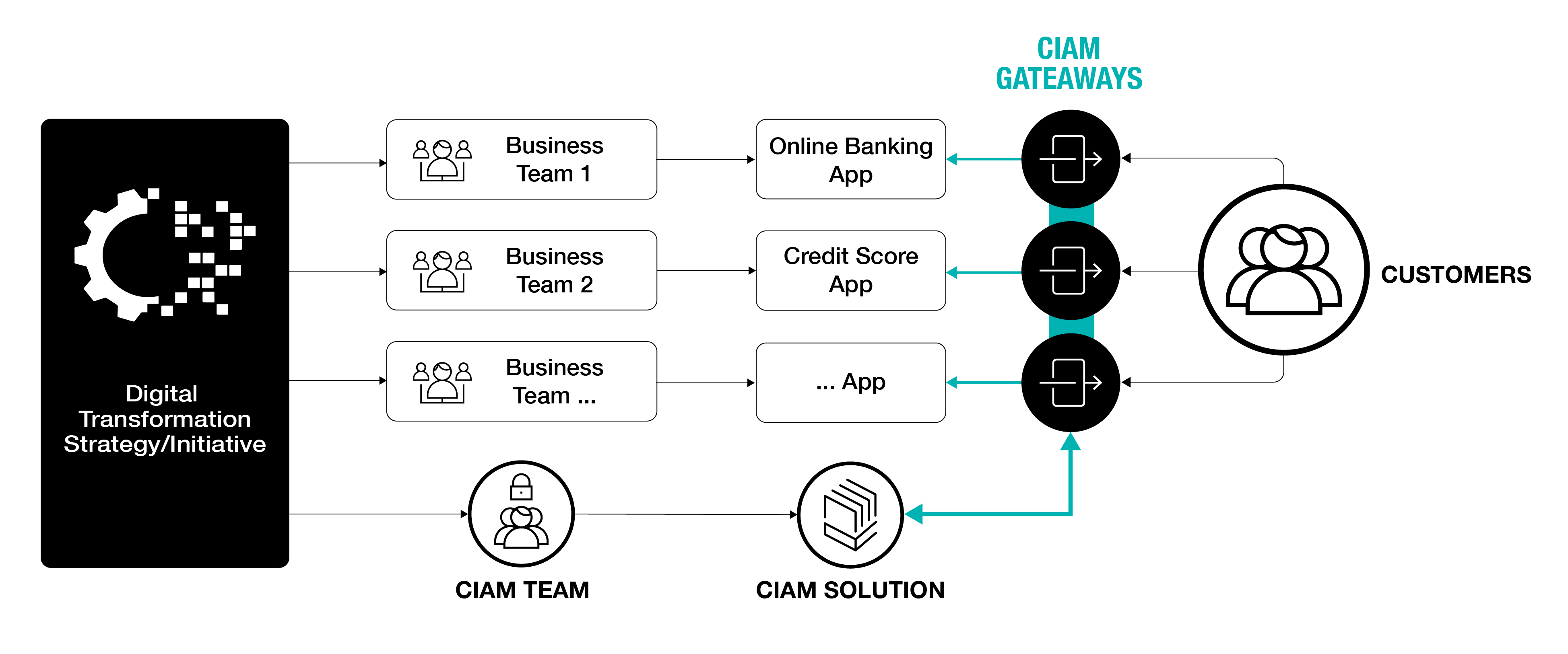 Your Gateway To A Simple Modern And Adaptable Ciam Architecture