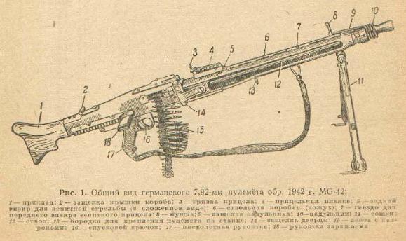 Russian capture MG42
