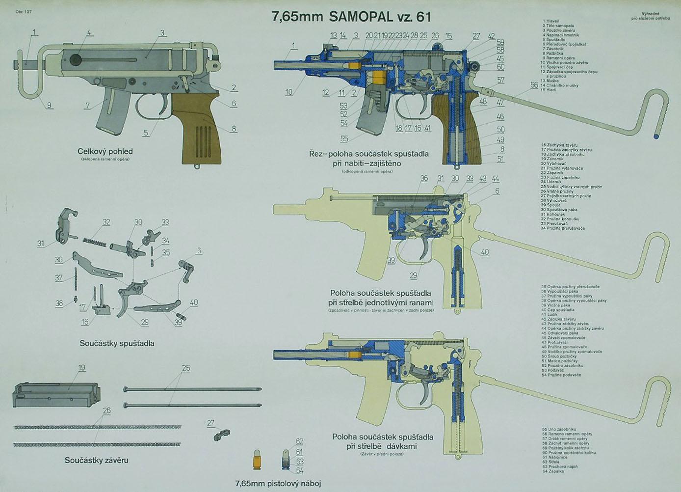 vz 61 Skorpion – Forgotten Weapons