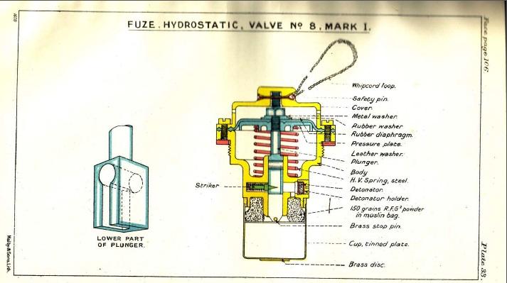 Fuse, Hydrostatic, Valve No.8, Mark I