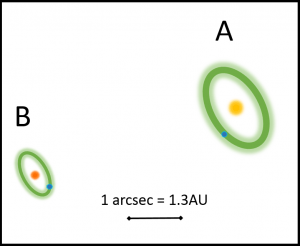 The Alpha Centauri A and B stars with their habitable zones (green ovals) as seen projected on the sky. The habitable zones appear as an ovals because the planets' orbits are inclined to our line of sight. For the same reason, the distance between the A and B stars appears shortened. If there are planets in the habitable zones (blue dots), photosynthetic biopigments could be detected with the proposed polarimetric technique. Sizes of the stars and planets are not to scale. (1 AU = the distance between Earth and the sun.) Credit: S. Berdyugina