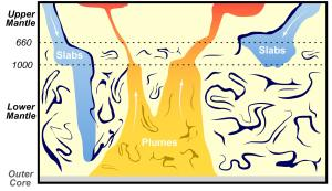 Some slabs sink deep into the mantle, others stall at about 1,000 km depth. This behavior can be explained by moderate mantle layering with an accumulation of basalt (blue squiggles) in the lower mantle. Basalt was originally been subducted into the mantle as oceanic crust, and is recycled by plumes that feed volcanoes beneath a hotspot. Graphic by Maxim Ballmer.