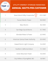Top10_Storage AnnualWC 72ppi.png_20180418 (1)