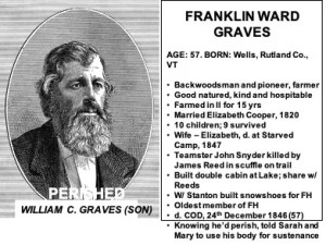 Franklin Graves