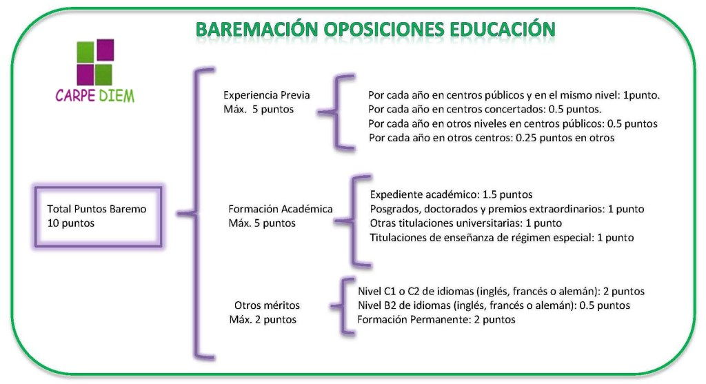 baremación oposiciones educación con logo