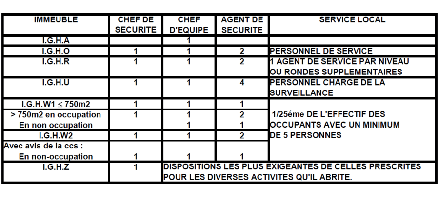 COMPOSITION-DES-SERVICES-DE-SECURITE-PAR-CLASSE-D-IGH