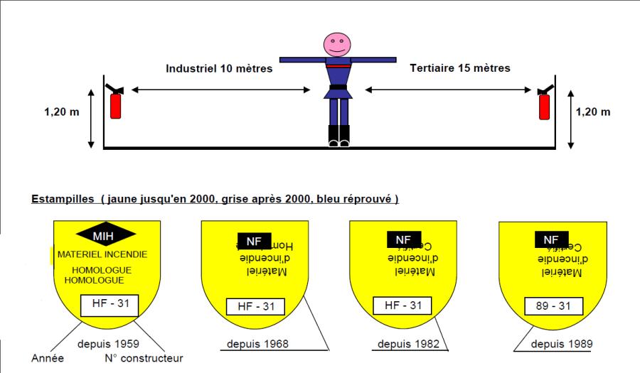 distance-extincteur-industrie-igh-erp