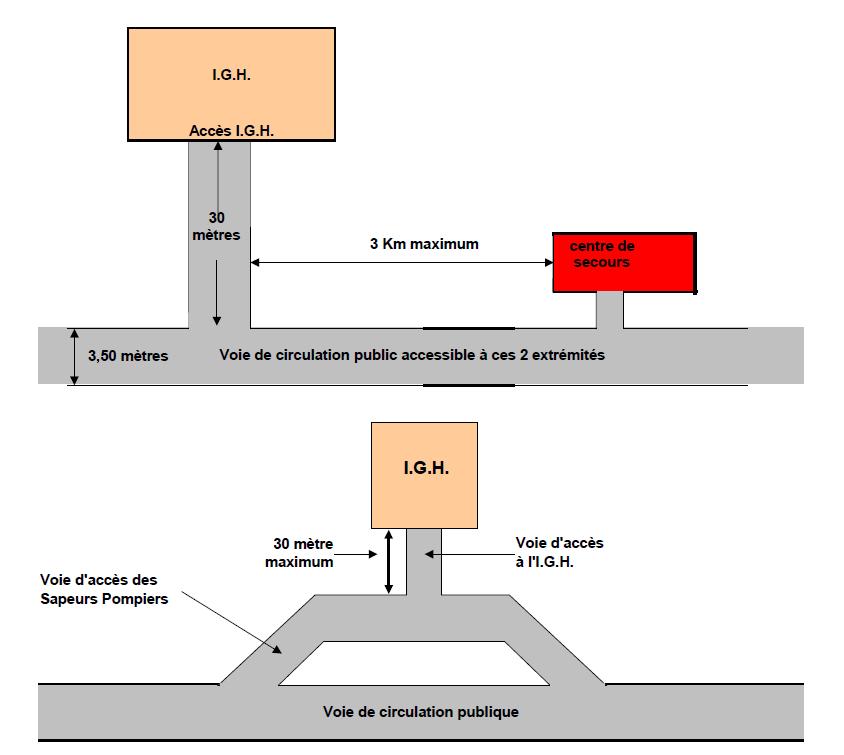igh-acces-pompier-ssiap