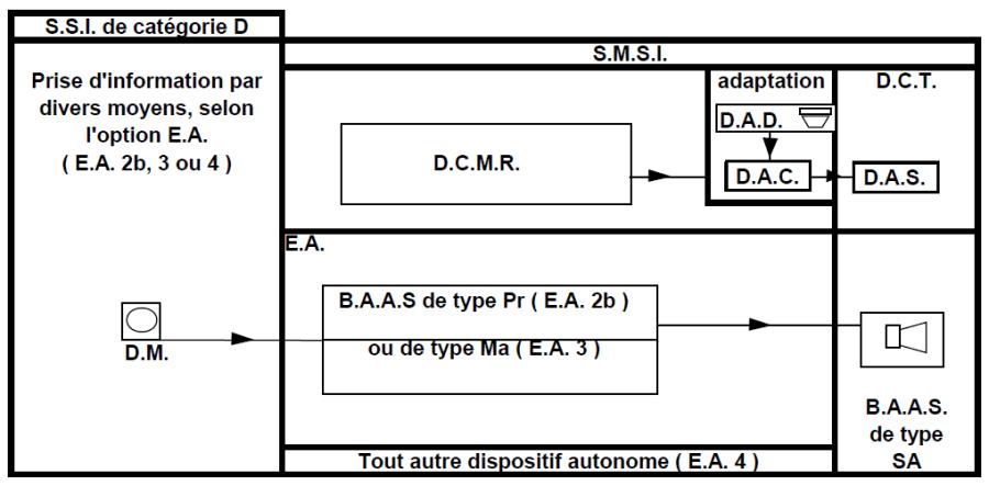 ssi-categorie-D