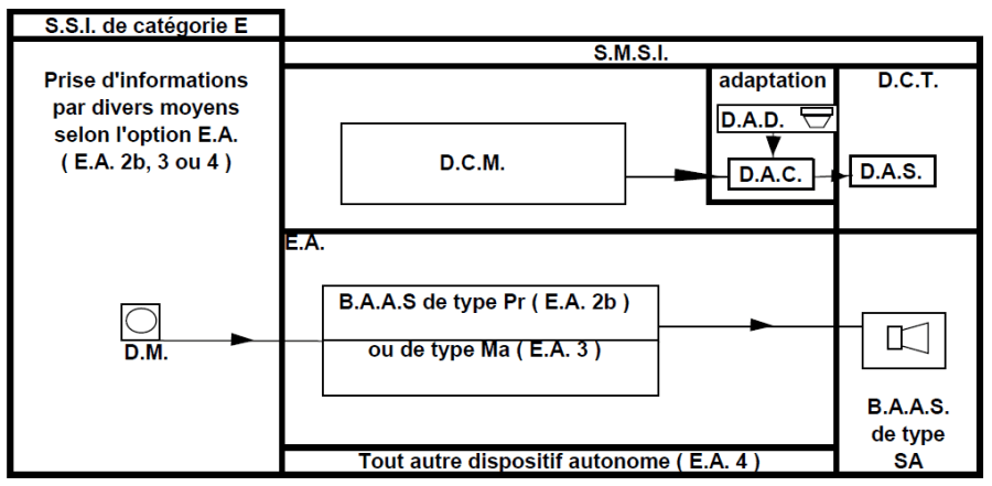 ssi-categorie-E