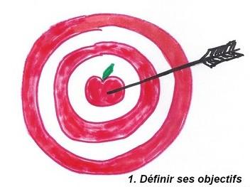 Veille : vos objectifs