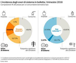 Fotografia della composizione dei costi dell'energia in italia nel primo trimestre del 2018