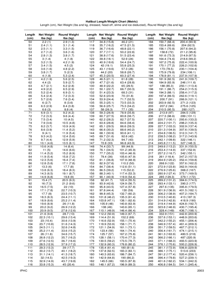 Pounds To Kilograms Weight Conversion Chart