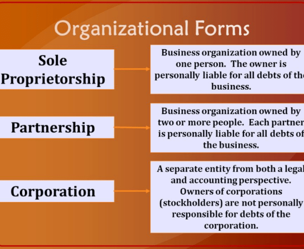 Various Business Forms