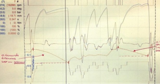 Hamilton Spa 2012 telemetry sheet