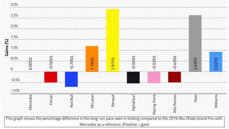 2020-pré-temporada-testes-inverno-ganhos