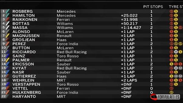 Resultados de carrera. GP Rusia 2016