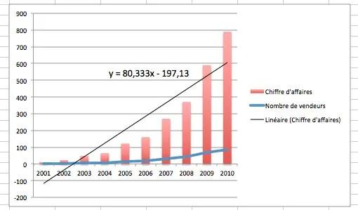 afficher l'équation d'un régression linéaire sur un graphique