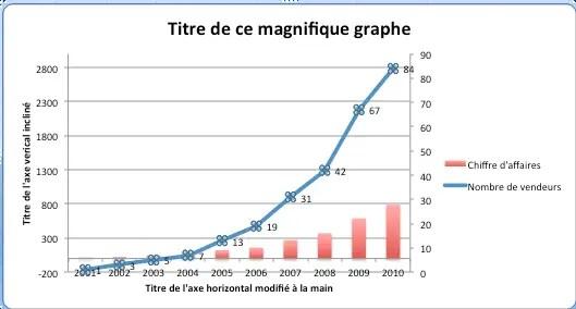 rajouter des étiquettes affichant les valeurs d'une courbe sur un graphique Excel