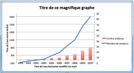 Comment avoir 2 axes verticaux d'échelle différents