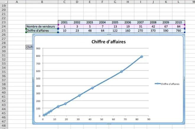 Graphe en Nuage de points reliés par une courbe sous Excel