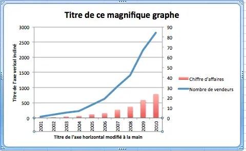 Faire pivoter de 90° le texte de l'axe horizontal d'un graphique