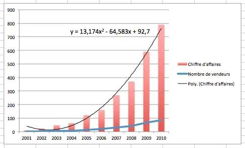 Ajouter une courbe de tendance non linéaire de type polynôme à un graphique Excel
