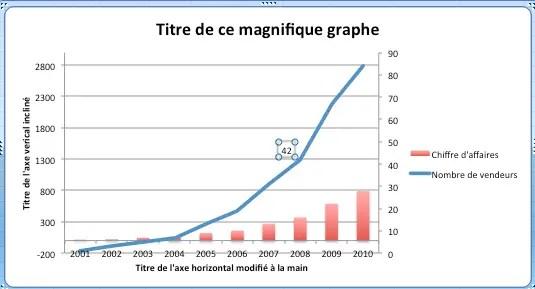 Ajouter une étiquette de données en un seul point d'un graphique