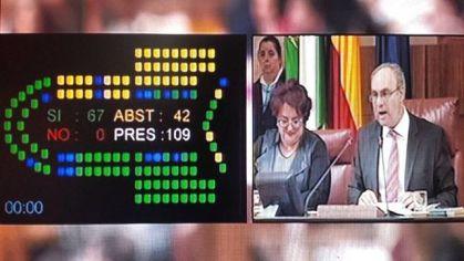 Resultado de la votación en el parlamento andaluz el 15 de marzo de 2017