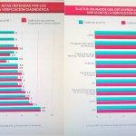 IVAI otorga a Tuxpan primer lugar en transparencia y quinto en sujetos obligados estatales