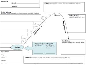 Updated: Lesson Idea: Plot Diagram Sequencing
