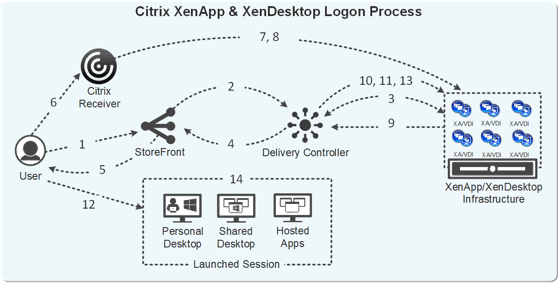 Citrix logon issues bringing you down? Check out this White