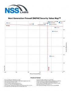 NSS Labs NGFW Security Value Report