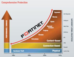 Fortinet UTM Features