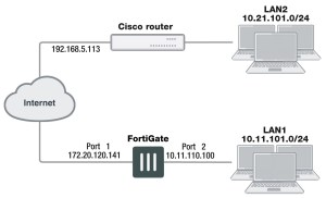 cisco-gre-over-ipsec