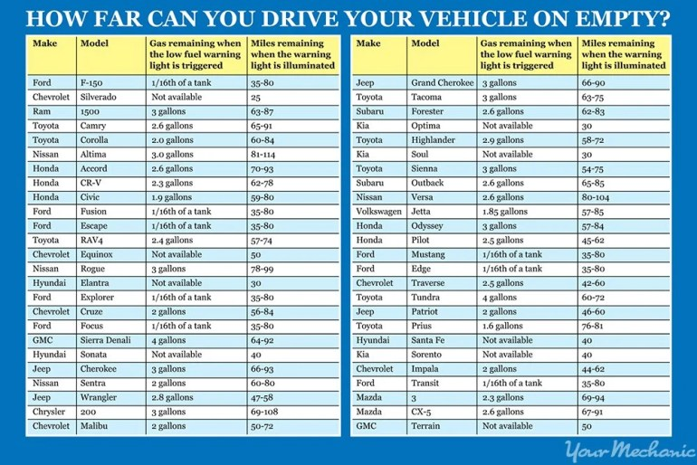 how-far-can-you-drive-your-vehicle-on-empty-2-chart-revised