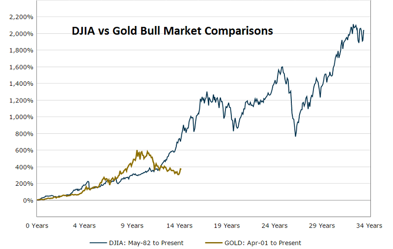 DJI vsGold BullMkt Comparisons toMarch2016