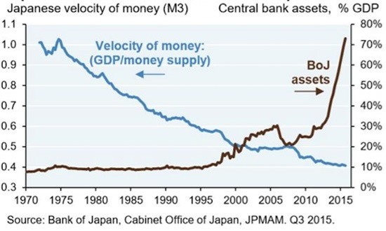 Japan VelocityofMoney toQ32015
