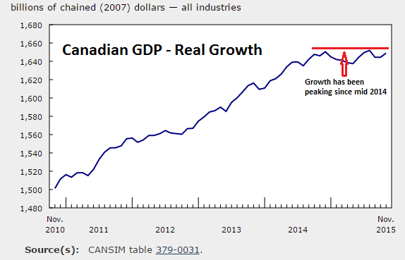 RealGrowth GDP Cda 1945 2015