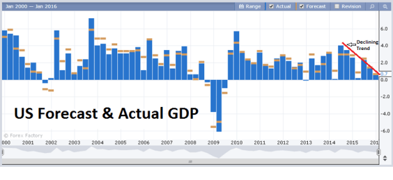 US GDP ActualandForecast 2000 2015