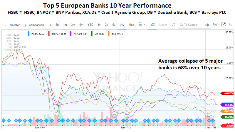 Top5Assets_EuropeanBanks_10yrs_toJune17.16