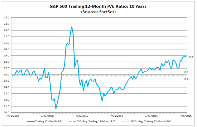 SP500_TrailingPE_10Yrs_toJuly2016