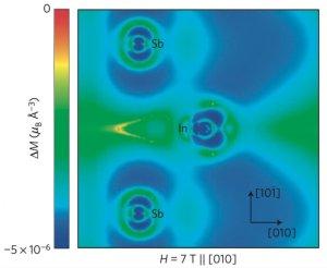 Il movimento dei fononi acustici all'interno di un semiconduttore di indio-antimonide in un campo magnetico (di 7 Tesla). I loro risultati mostrano che fononi momenti magnetici di ampiezza-dipendente sono indotte sugli atomi, che cambiano il modo in cui vibrano e il calore trasportato.