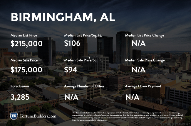 Image result for birmingham, al housing market