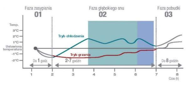 samsung wykres