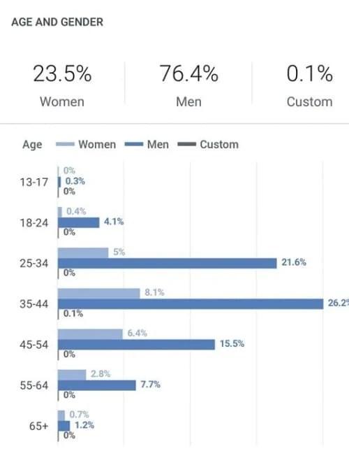 אז בואו נכיר את חברי הקבוצה – אחוז נשים – שכל ענק או גמד…