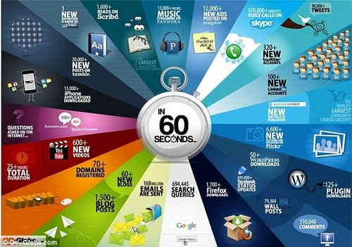 1 minute internet 3