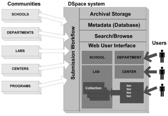 Dspace - Repositório Digital Dinâmico
