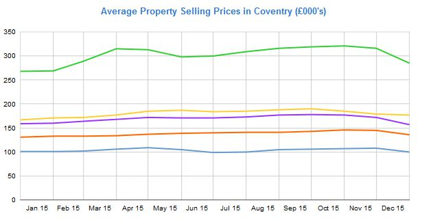 Average selling price of houses in Coventry Jan 2015 to Jan 2016