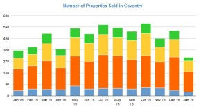 Number of properties sold in Coventry Jan 2015 to Jan 2016